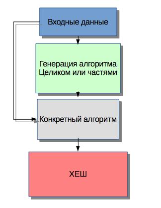 Адаптивное хеширование - 5