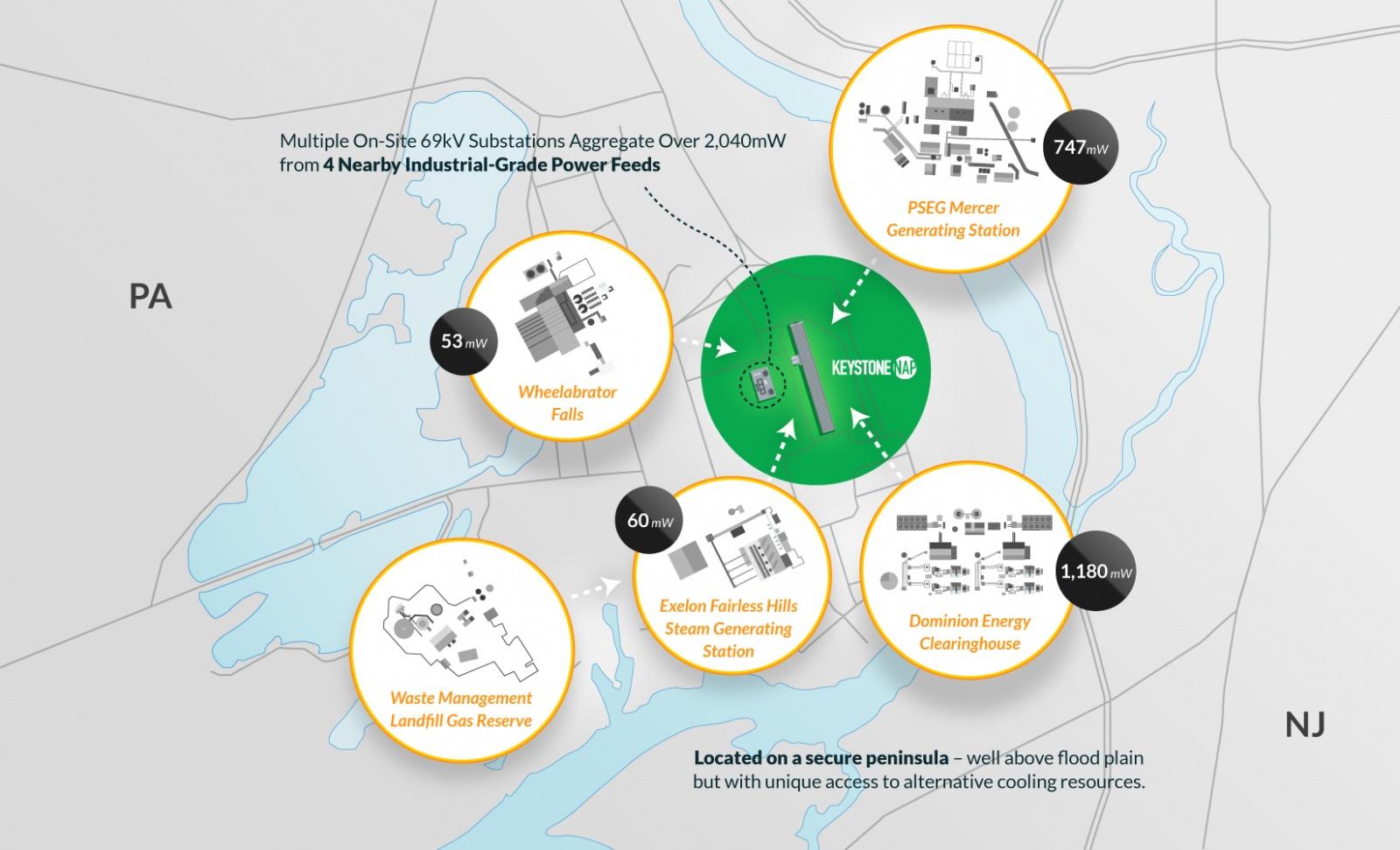 Keystone NAP превратит сталелитейный завод в ЦОД - 4