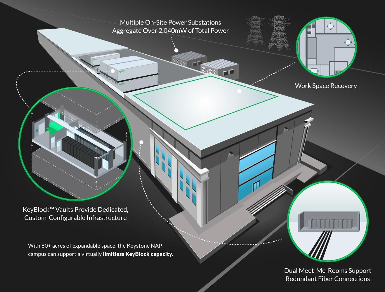 Keystone NAP превратит сталелитейный завод в ЦОД - 5