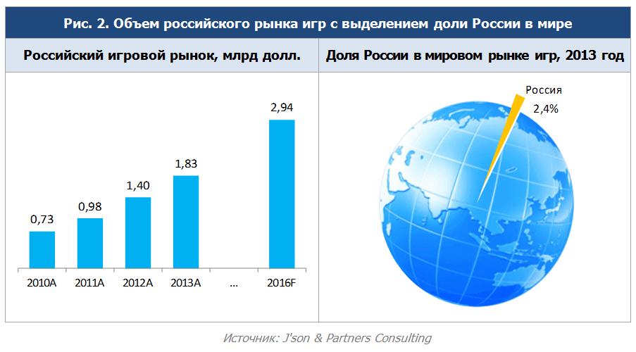 Игры занимают 91% рынка цифрового контента в России - 1