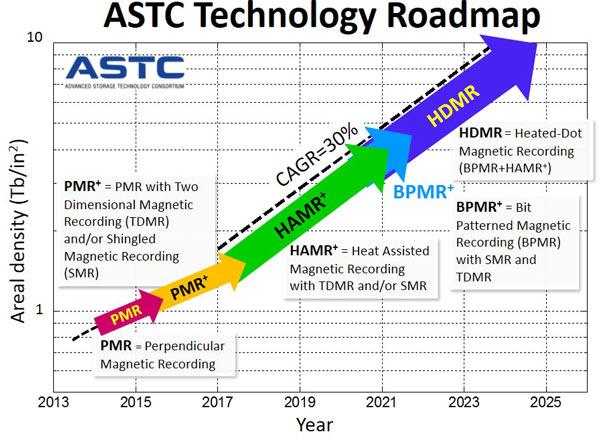 Среднегодовой рост плотности магнитной записи в период с 2017 по 2025 год составит 30%