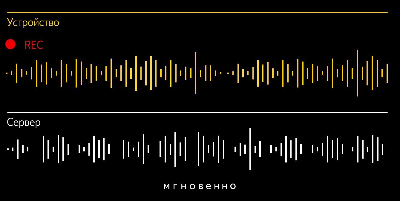 Новое распознавание и синтез речи от Яндекса - 2