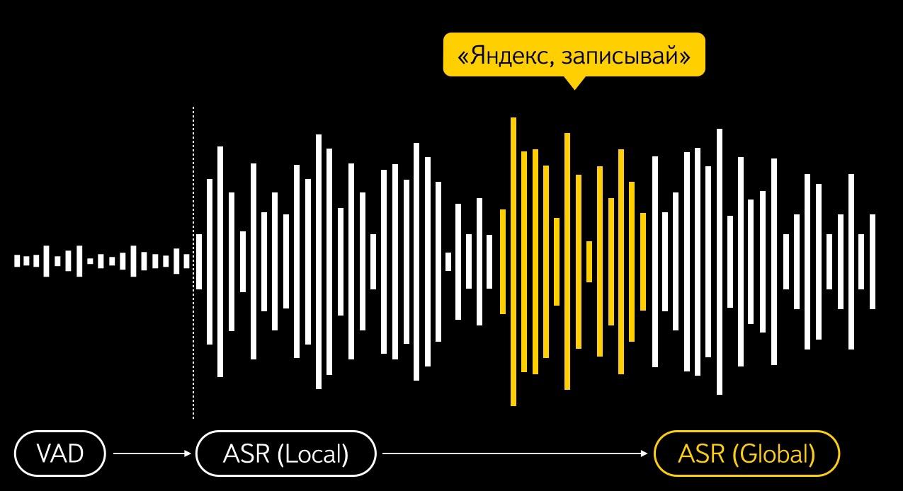 Новое распознавание и синтез речи от Яндекса - 7