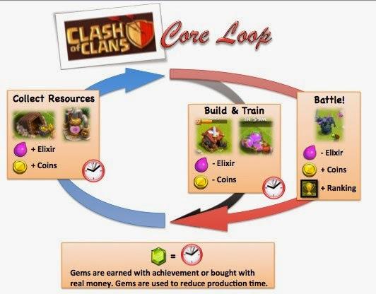 Принципы успеха мидкорных игр. Часть 1: Базовый цикл - 2