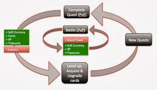 Принципы успеха мидкорных игр. Часть 1: Базовый цикл - 4