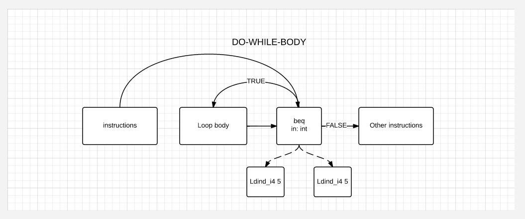 Как работает декомпиляция в .Net или Java на примере .Net - 1