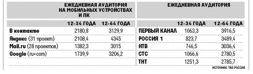 Россияне отказываются от ТВ в пользу интернета - 1