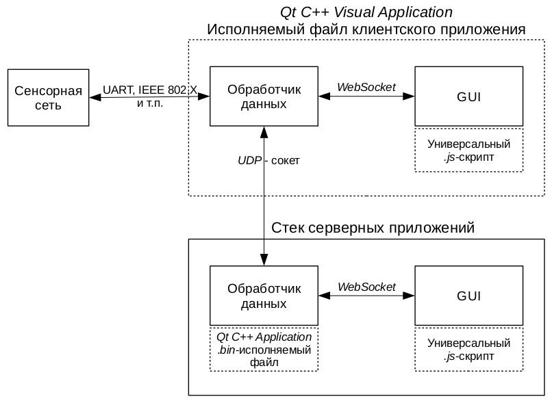 Универсальный GUI - 2
