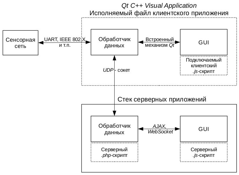 Универсальный GUI - 1