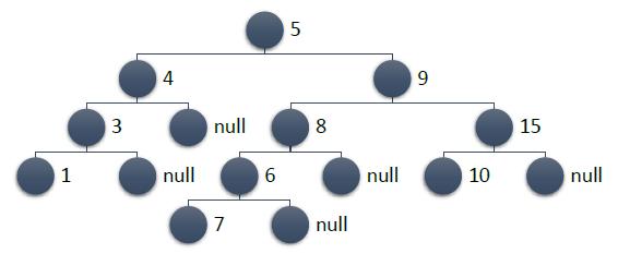 C# и немного алгоритмики: binary trees (реализация, примеры) - 4