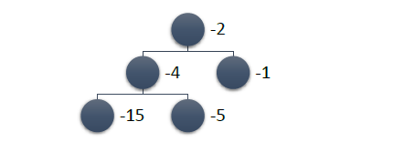 C# и немного алгоритмики: binary trees (реализация, примеры) - 5