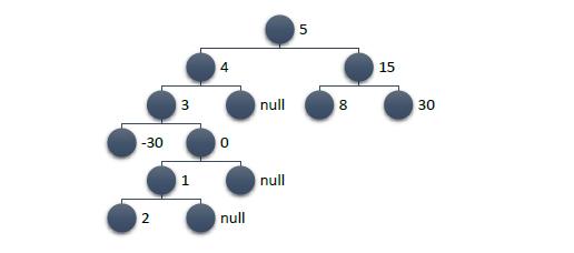 C# и немного алгоритмики: binary trees (реализация, примеры) - 6