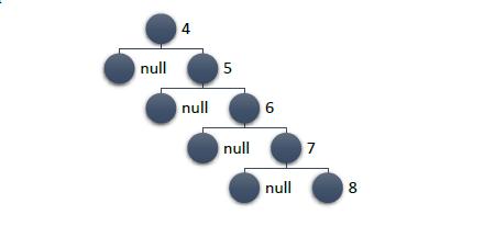 C# и немного алгоритмики: binary trees (реализация, примеры) - 7