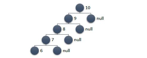 C# и немного алгоритмики: binary trees (реализация, примеры) - 8