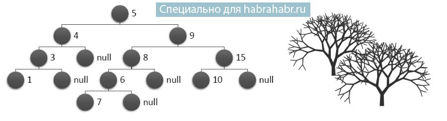 C# и немного алгоритмики: binary trees (реализация, примеры) - 1