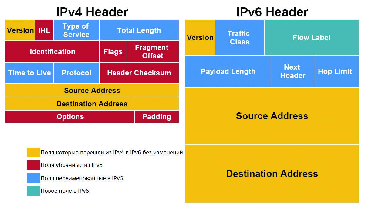 IPv6 под прицелом - 3