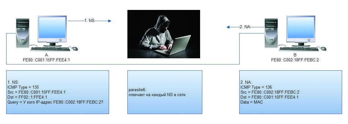 IPv6 под прицелом - 5