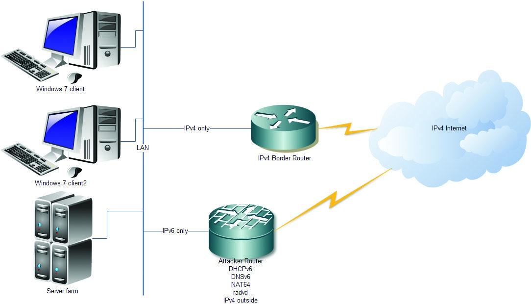IPv6 под прицелом - 7