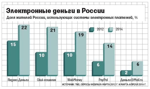 Компания QIWI покупает платежный сервис «Деньги Mail.ru» - 1