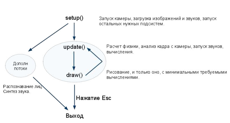 Креативное программирование: openFrameworks — установка и пример визуализации музыки - 6