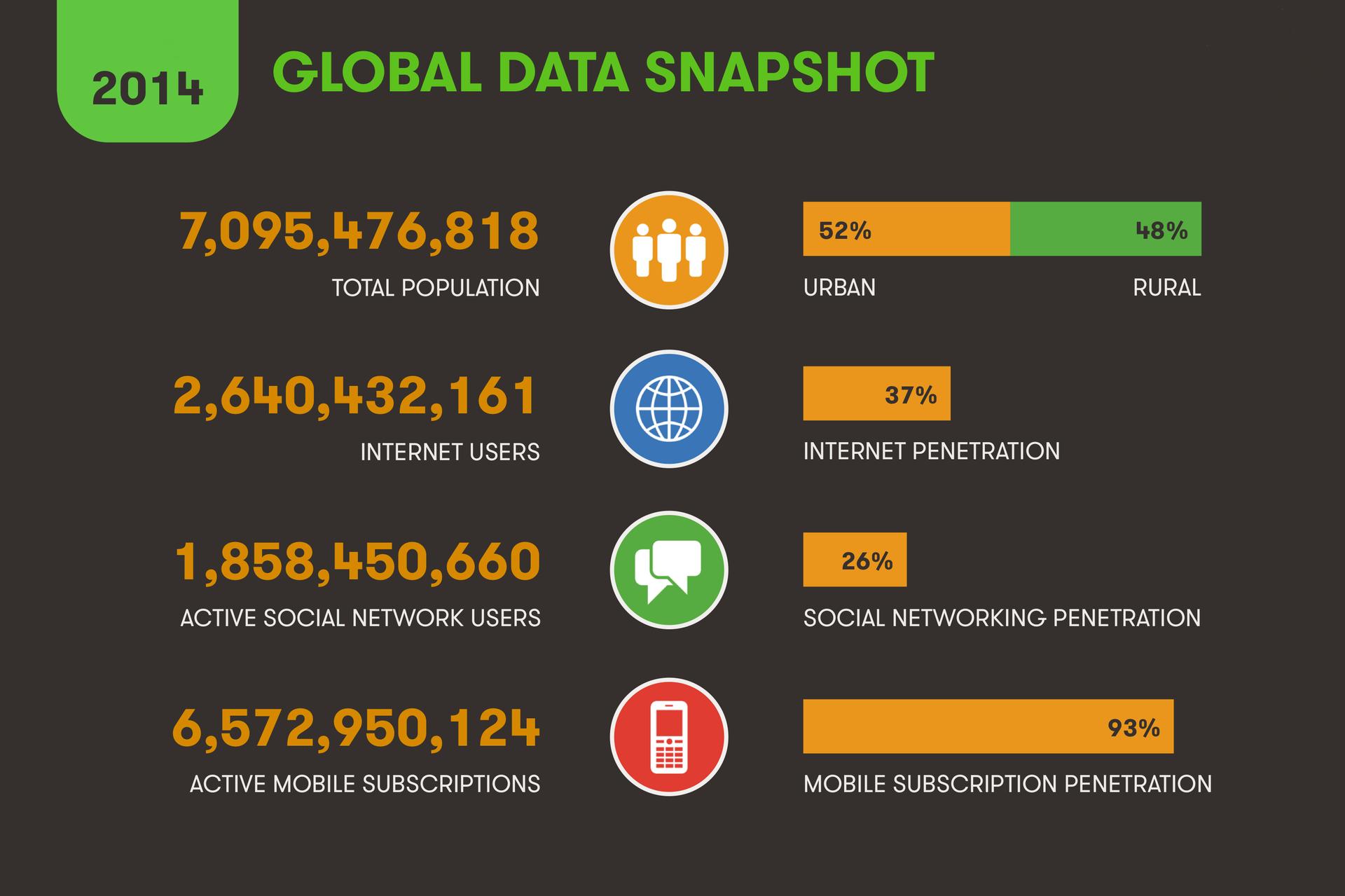 Компания Global Web Index представила статистический отчет о интернет предпочтениях жителей Европы в 2014 году - 2