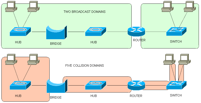 Конспект по материалам курса ICND1 100-101 - 4