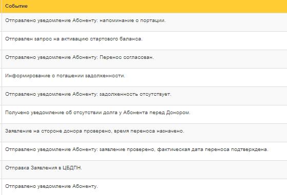Как работает перенос сотового номера к другому оператору: FAQ и опыт разработки - 2