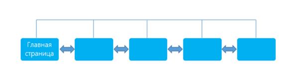 WinJS + универсальные приложения. Изучаем навигацию - 2