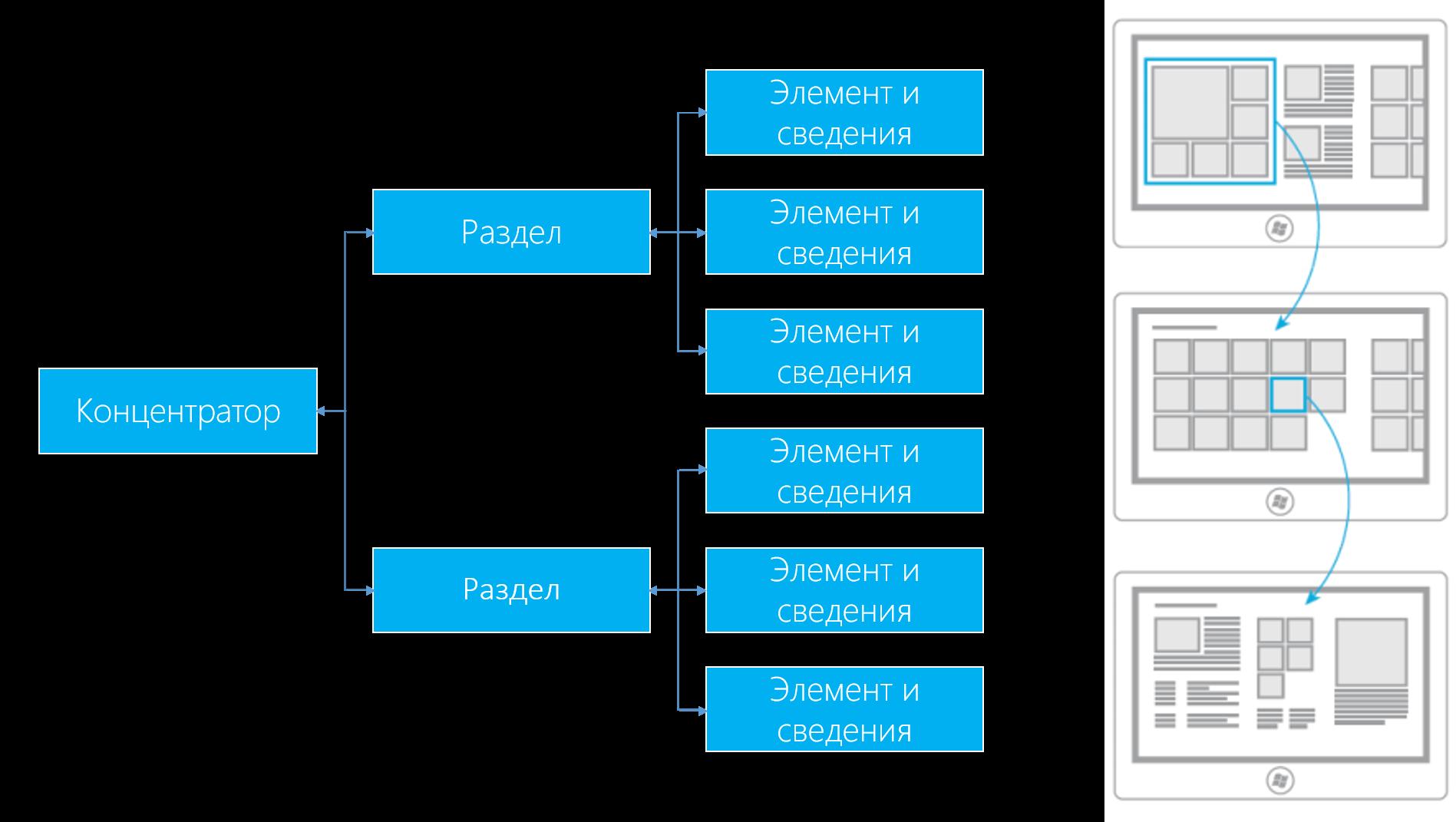 WinJS + универсальные приложения. Изучаем навигацию - 5