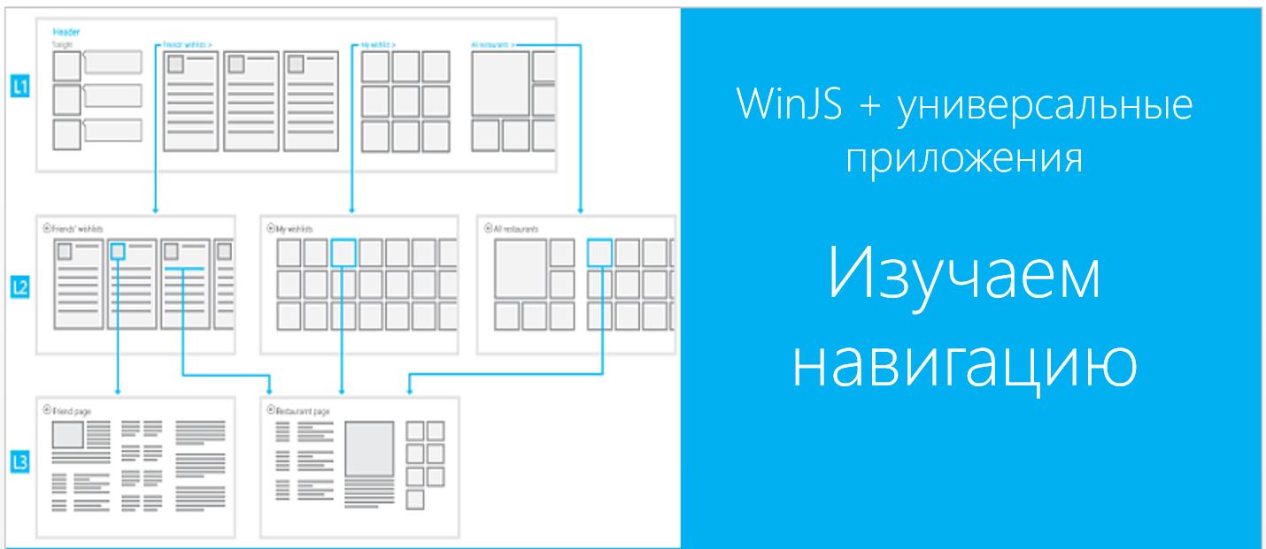 WinJS + универсальные приложения. Изучаем навигацию - 1