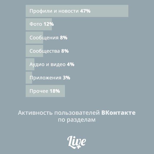 ВКонтакте : Лишь 4% просмотров в соцсети приходятся на аудио и видео - 1