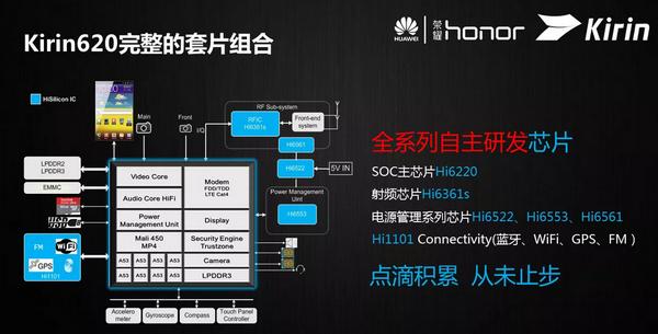 Huawei анонсировала 64-разрядную платформу Kirin 620 с восемью процессорными ядрами Cortex-A53 - 2