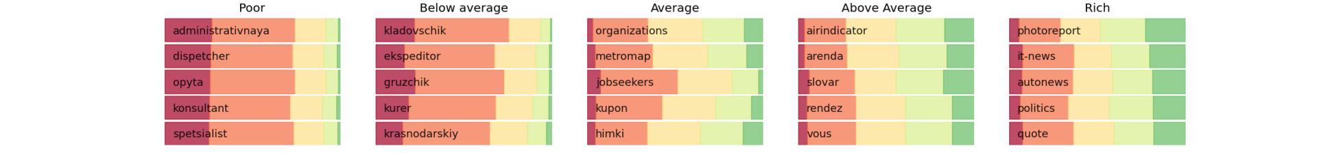 Как узнать больше о ваших пользователях? Применение Data Mining в Рейтинге Mail.Ru - 6