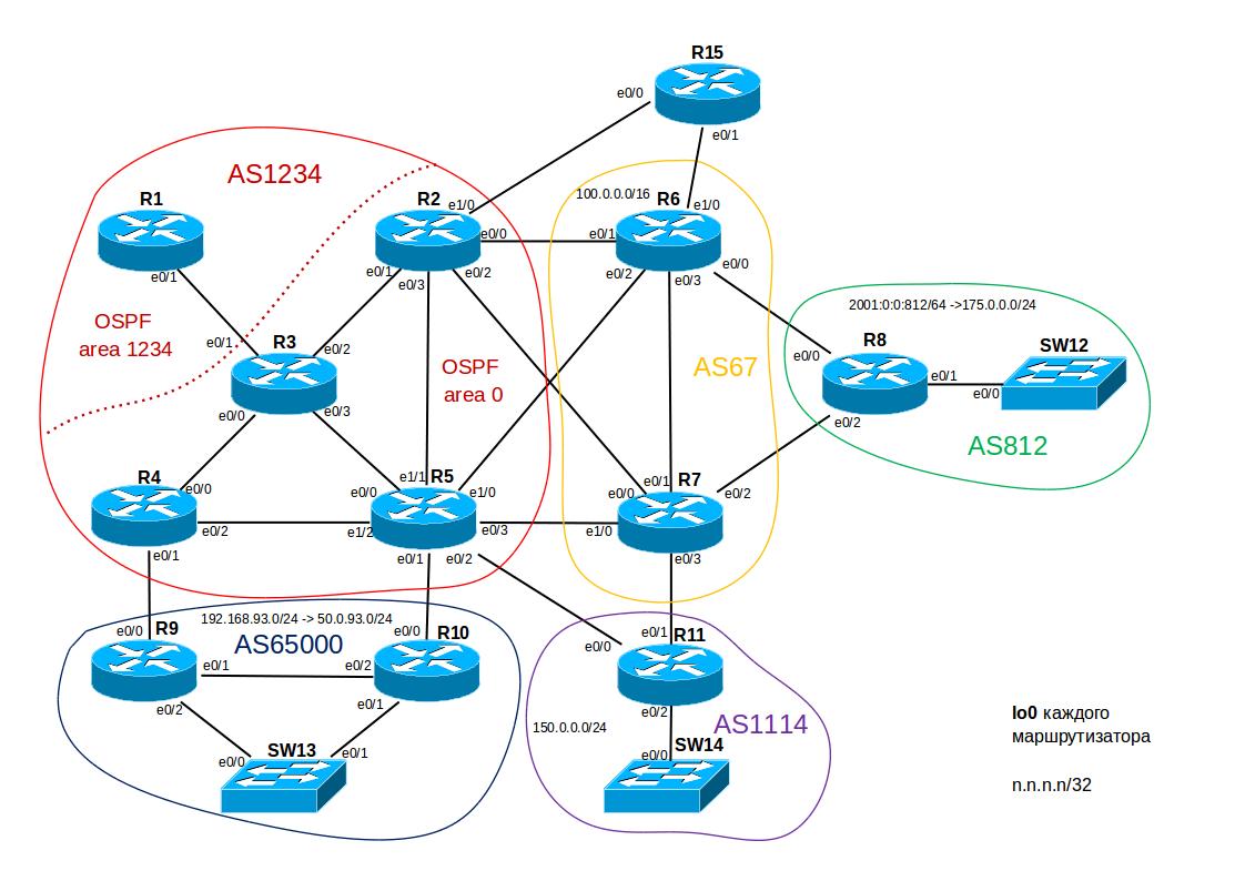 Поднимаем упрощенную провайдерскую сеть дома - 2