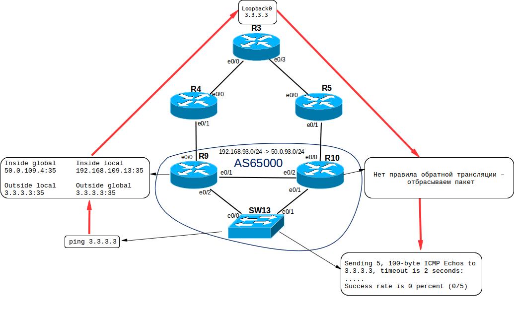 Поднимаем упрощенную провайдерскую сеть дома - 3