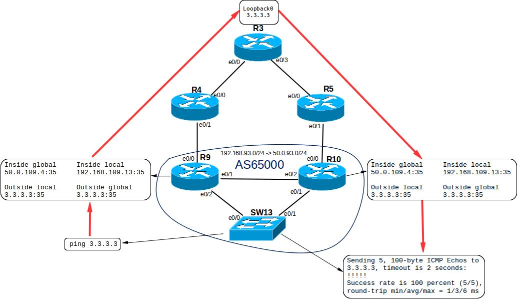 Поднимаем упрощенную провайдерскую сеть дома - 4