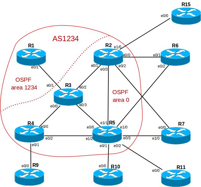 Поднимаем упрощенную провайдерскую сеть дома - 6