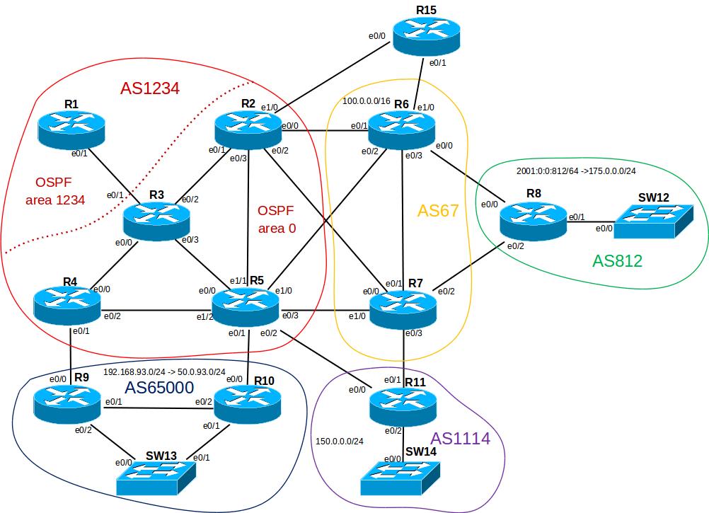 Поднимаем упрощенную провайдерскую сеть дома - 7