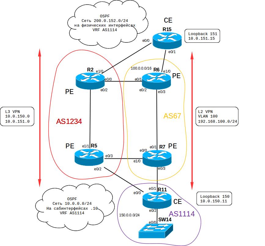 Поднимаем упрощенную провайдерскую сеть дома - 8