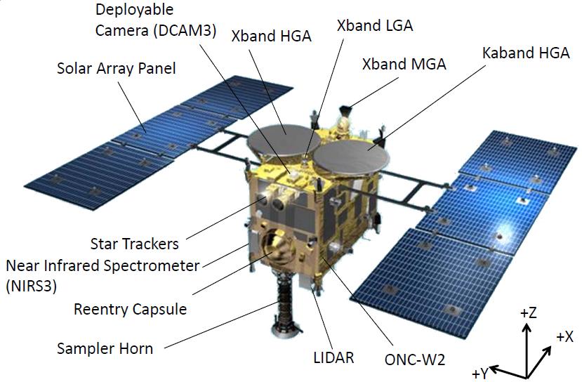 Японский космический зонд Hayabusa-2 отправился к астероиду 1999 JU3 - 2