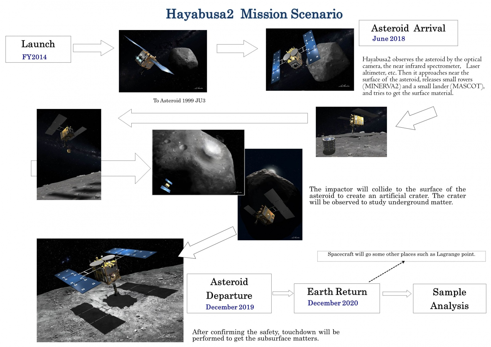 Японский космический зонд Hayabusa-2 отправился к астероиду 1999 JU3 - 4