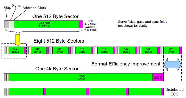 Диски, контроллеры, ОС и Advanced Format - 2