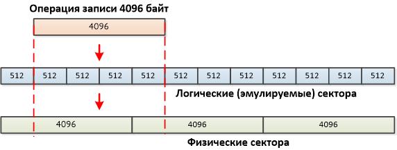 Диски, контроллеры, ОС и Advanced Format - 3