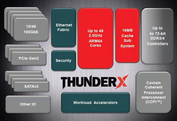 48-ядерные процессоры Cavium ThunderX на архитектуре ARMv8 предназначены для серверов и облачных ВЦ