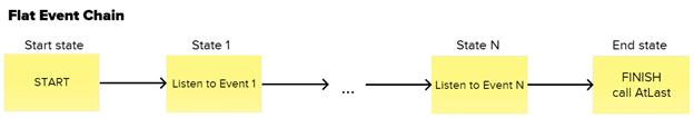 Flat Event Chain
