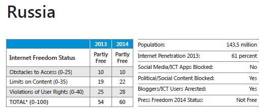 В интернете стало меньше свободы - 3