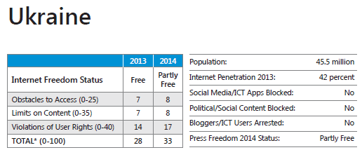 В интернете стало меньше свободы - 4
