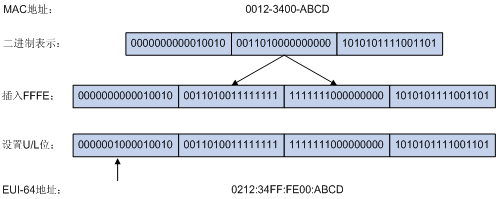 IPv6-адреса через EUI-64: Точки над i - 1