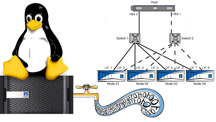 RedHat-Oracle Linux с NetApp FAS (SAN) - 1