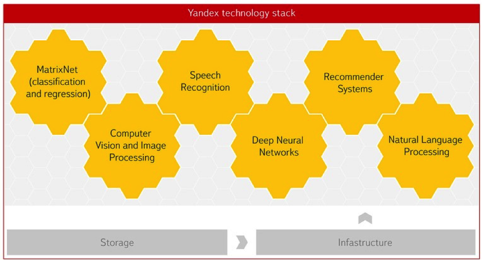 Yandex Data Factory - 1